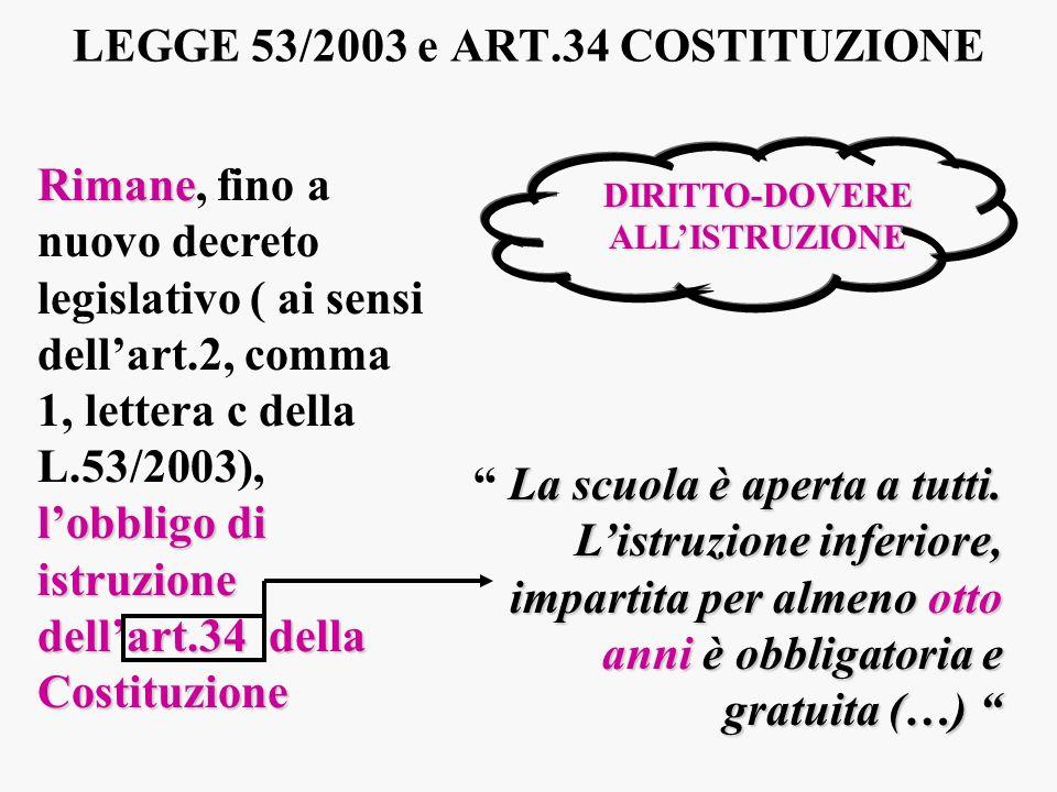 LEGGE 53/2003 e ART.34 COSTITUZIONE Rimane lobbligo di istruzione dellart.34 della Costituzione Rimane, fino a nuovo decreto legislativo ( ai sensi de
