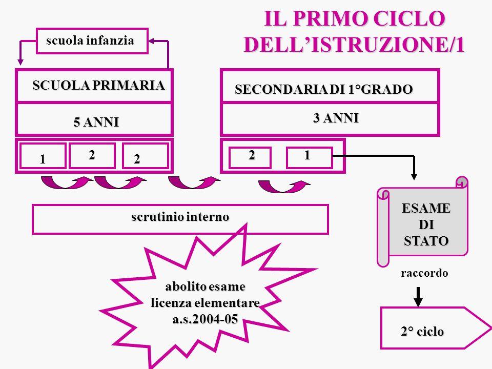 IL PRIMO CICLO DELLISTRUZIONE/2 ISTITUTI COMPRENSIVI STATALI INFANZIAPRIMARIA 1° GRADO 3 ANNI 5 ANNI 3 ANNI ESAME DI STATO 2° CICLO
