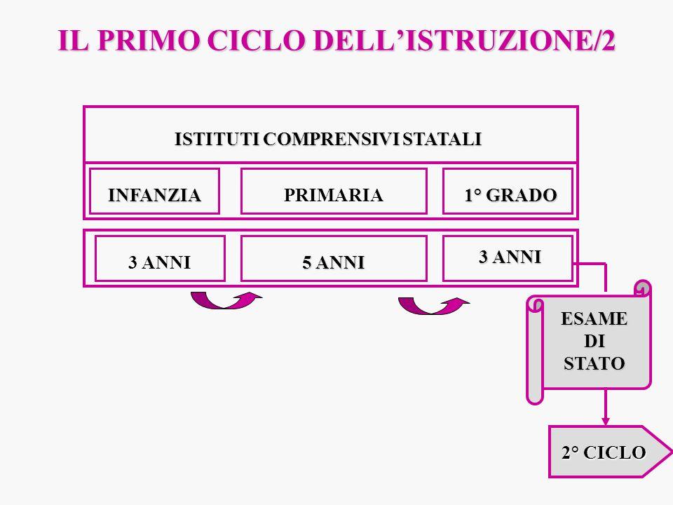 ALTERNANZA SCUOLA-LAVORO Legge n° 196/1997 Norme in materia di promozione delloccupazione Tirocini formativi e di orientamento Tirocini pratici e Stage art.