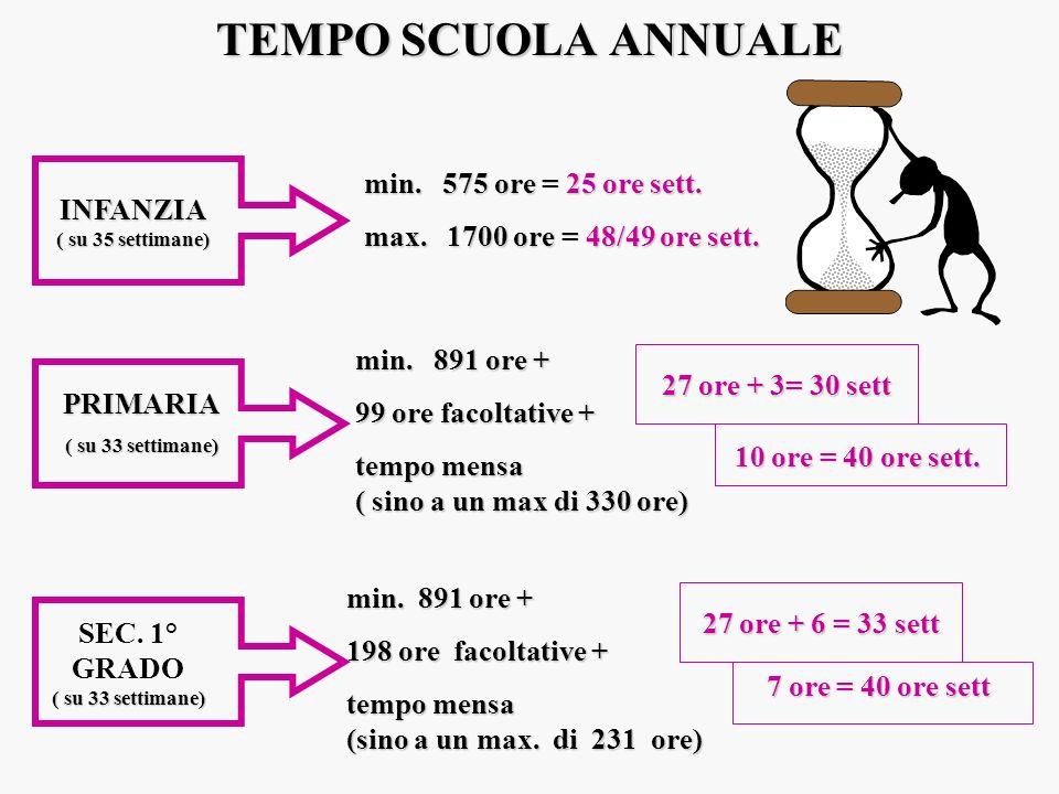 Organico a.s.2004-05 E confermato il numero dei posti attivati complessivamente nella.s.