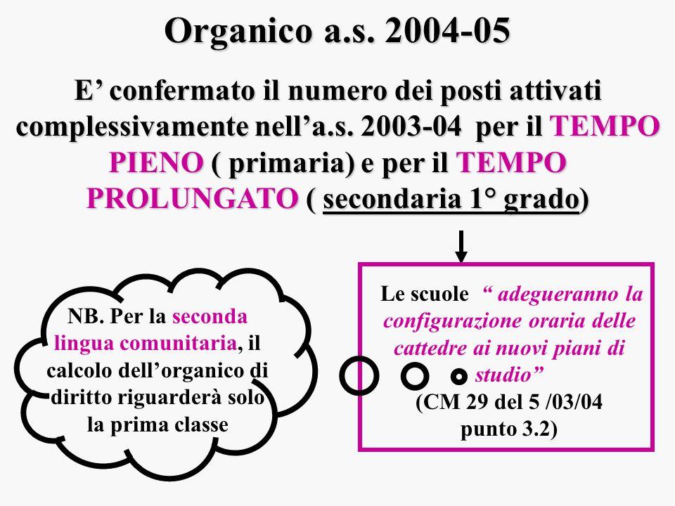 Organico a.s. 2004-05 E confermato il numero dei posti attivati complessivamente nella.s. 2003-04 per il TEMPO PIENO ( primaria) e per il TEMPO PROLUN
