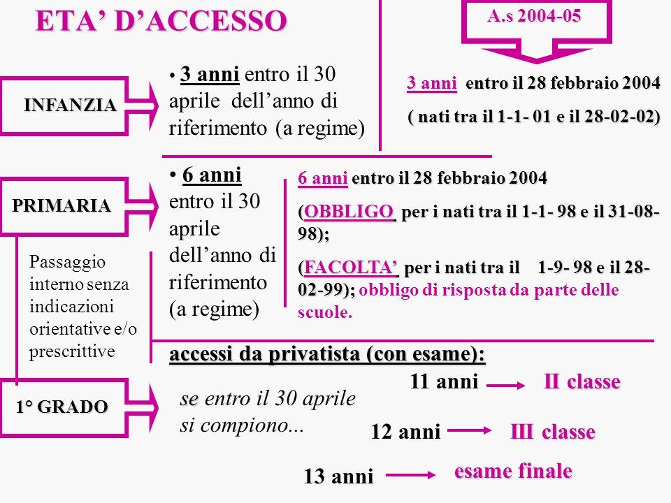 ETA DACCESSO INFANZIA 3 anni entro il 30 aprile dellanno di riferimento (a regime) 3 anni entro il 28 febbraio 2004 ( nati tra il 1-1- 01 e il 28-02-0