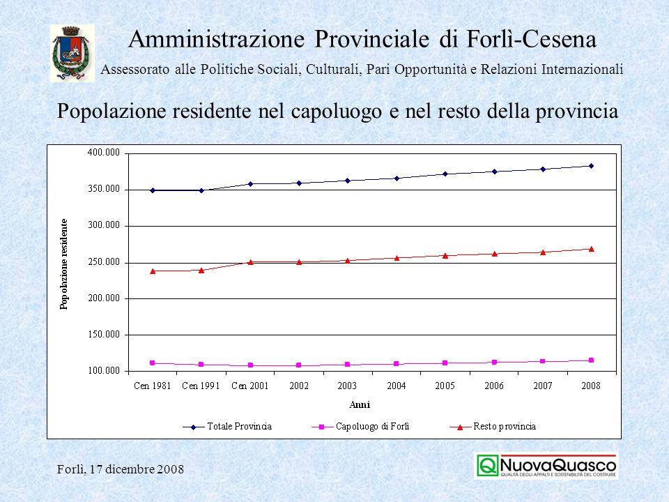 Amministrazione Provinciale di Forlì-Cesena Assessorato alle Politiche Sociali, Culturali, Pari Opportunità e Relazioni Internazionali Forlì, 17 dicembre 2008 Mercato immobiliare