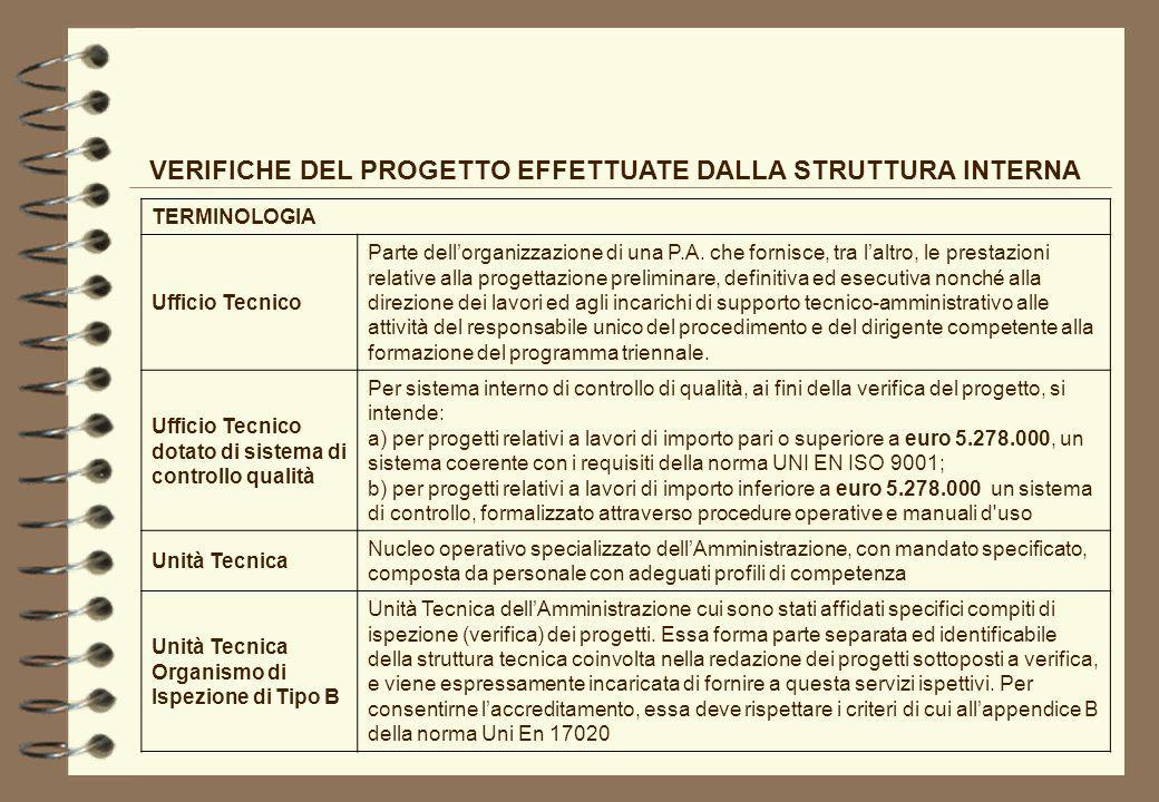 VERIFICHE DEL PROGETTO EFFETTUATE DALLA STRUTTURA INTERNA TERMINOLOGIA Ufficio Tecnico Parte dellorganizzazione di una P.A. che fornisce, tra laltro,