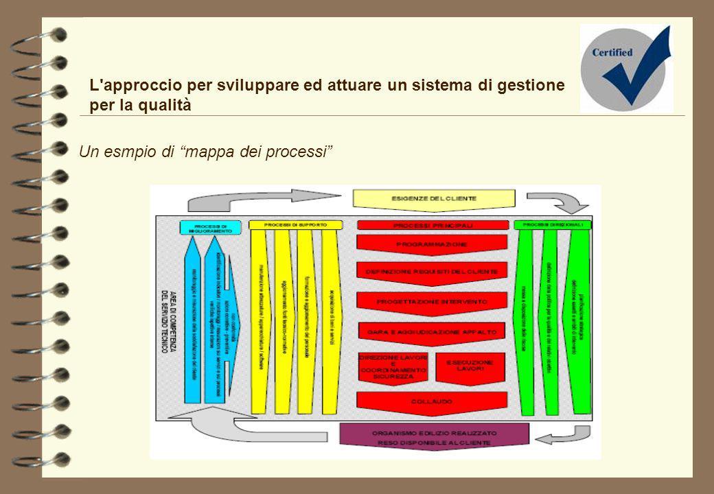 L'approccio per sviluppare ed attuare un sistema di gestione per la qualità Un esmpio di mappa dei processi