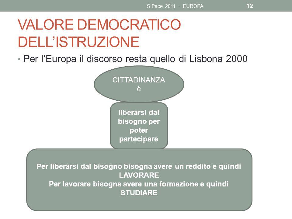 CITTADINANZA è VALORE DEMOCRATICO DELLISTRUZIONE Per lEuropa il discorso resta quello di Lisbona 2000 S.Pace 2011 - EUROPA Per liberarsi dal bisogno b