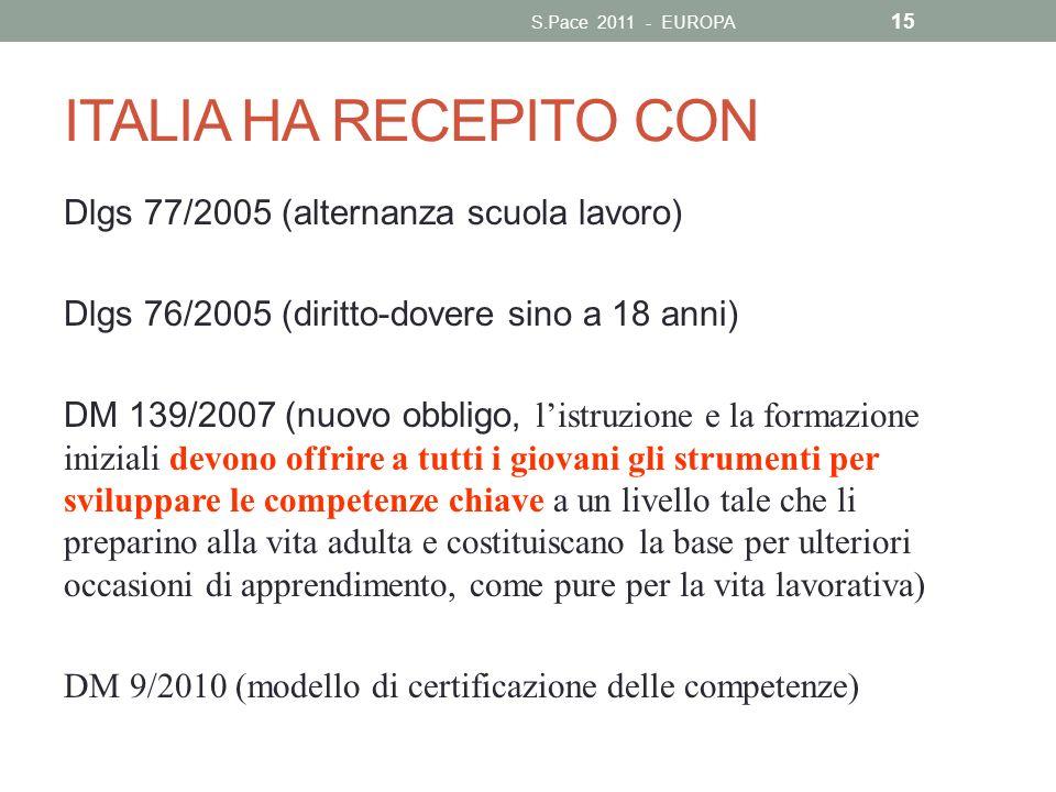ITALIA HA RECEPITO CON Dlgs 77/2005 (alternanza scuola lavoro) Dlgs 76/2005 (diritto-dovere sino a 18 anni) DM 139/2007 (nuovo obbligo, listruzione e