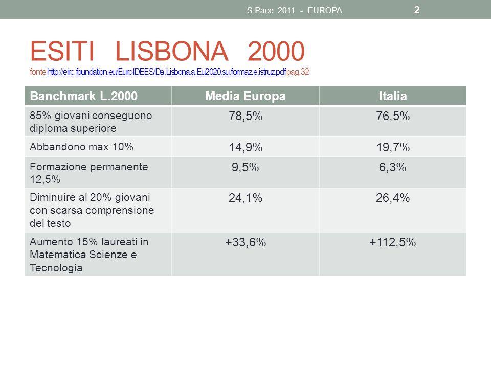 RESTA FERMA LISBONA 2000 Ovvio che Lisbona 2000 resta tutta in piedi anche perché i suoi risultati non sono stati raggiunti da tutti gli stati membri: S.Pace 2011 - EUROPA 3