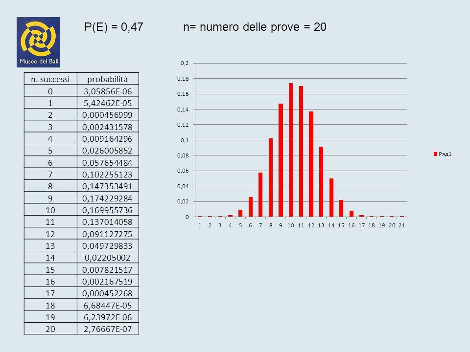 Distribuzione delle frequenze campionarie di campioni di 100 lanci Zona rifiuto Zona accettazione