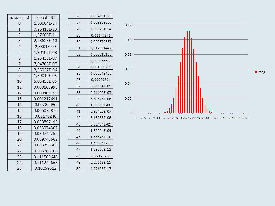 µ= media σ x y In ascissa x: valori di una variabile In ordinata y: i valori della densità di probabilità della x deviazione standard I valori di µ e di σ individuano perfettamente la curva