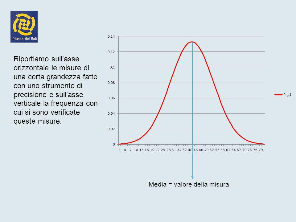Al tendere a 0 di x listogramma diventa la curva a campana che ha quindi in ascissa x i valori delle altezze e in ordinate y i valori della densità di probabilità.