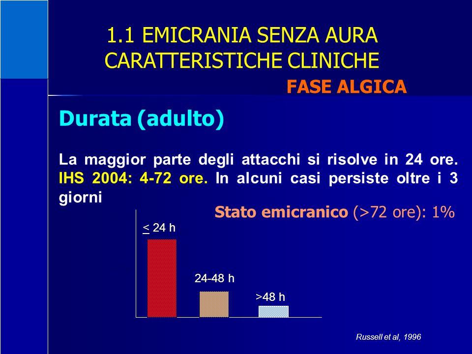 1.1 EMICRANIA SENZA AURA CARATTERISTICHE CLINICHE FASE ALGICA Durata (adulto) La maggior parte degli attacchi si risolve in 24 ore. IHS 2004: 4-72 ore