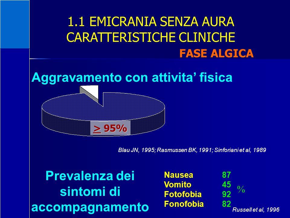 1.1 EMICRANIA SENZA AURA CARATTERISTICHE CLINICHE FASE ALGICA > 95% Aggravamento con attivita fisica Blau JN, 1995; Rasmussen BK, 1991; Sinforiani et