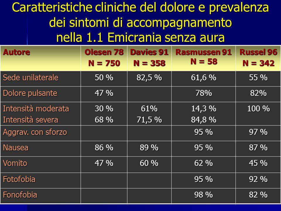 Caratteristiche cliniche del dolore e prevalenza dei sintomi di accompagnamento nella 1.1 Emicrania senza aura Autore Olesen 78 N = 750 Davies 91 N =