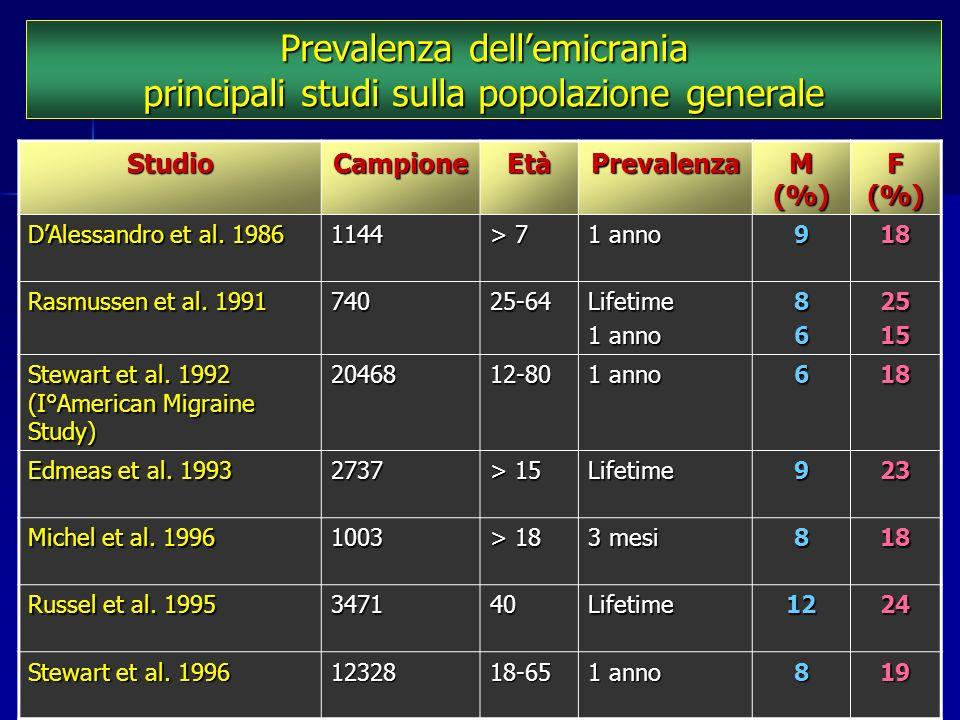 Prevalenza dellemicrania principali studi sulla popolazione generale StudioCampioneEtàPrevalenza M (%) F (%) DAlessandro et al. 1986 1144 > 7 1 anno 9