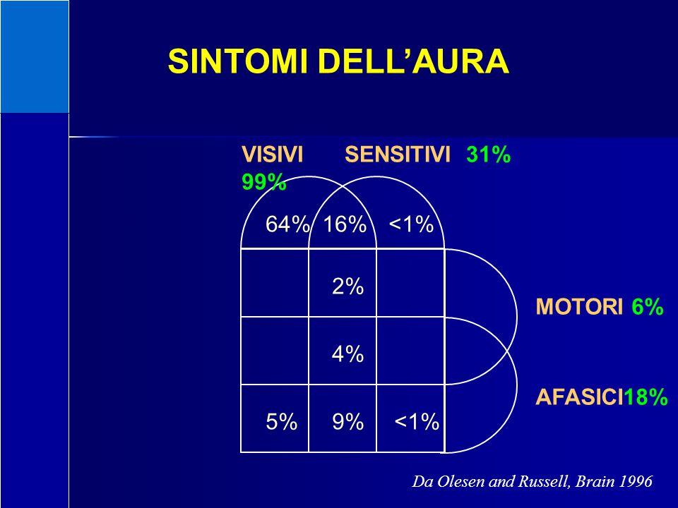 Da Olesen and Russell, Brain 1996 VISIVI 99% SENSITIVI 31% MOTORI 6% AFASICI18% 64%16%<1% 2% 4% 9%5%<1% SINTOMI DELLAURA N=163