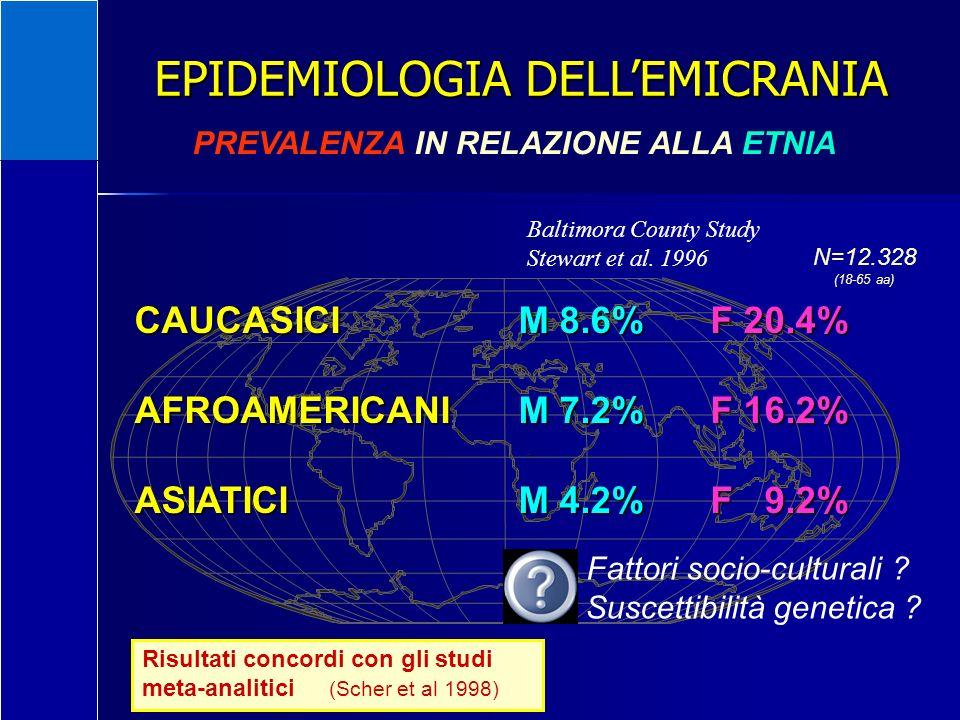 EPIDEMIOLOGIA DELLEMICRANIA PREVALENZA IN RELAZIONE ALLA ETNIA Baltimora County Study Stewart et al. 1996 CAUCASICIM 8.6%F 20.4% AFROAMERICANIM 7.2%F