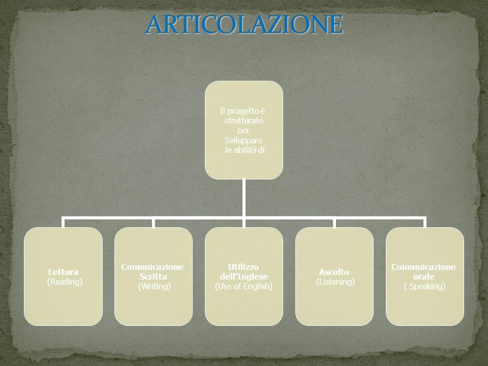 Il progetto è strutturato per Sviluppare le abilità di Lettura (Reading) Comunicazione Scritta (Writing) Utilizzo dellInglese (Use of English) Ascolto
