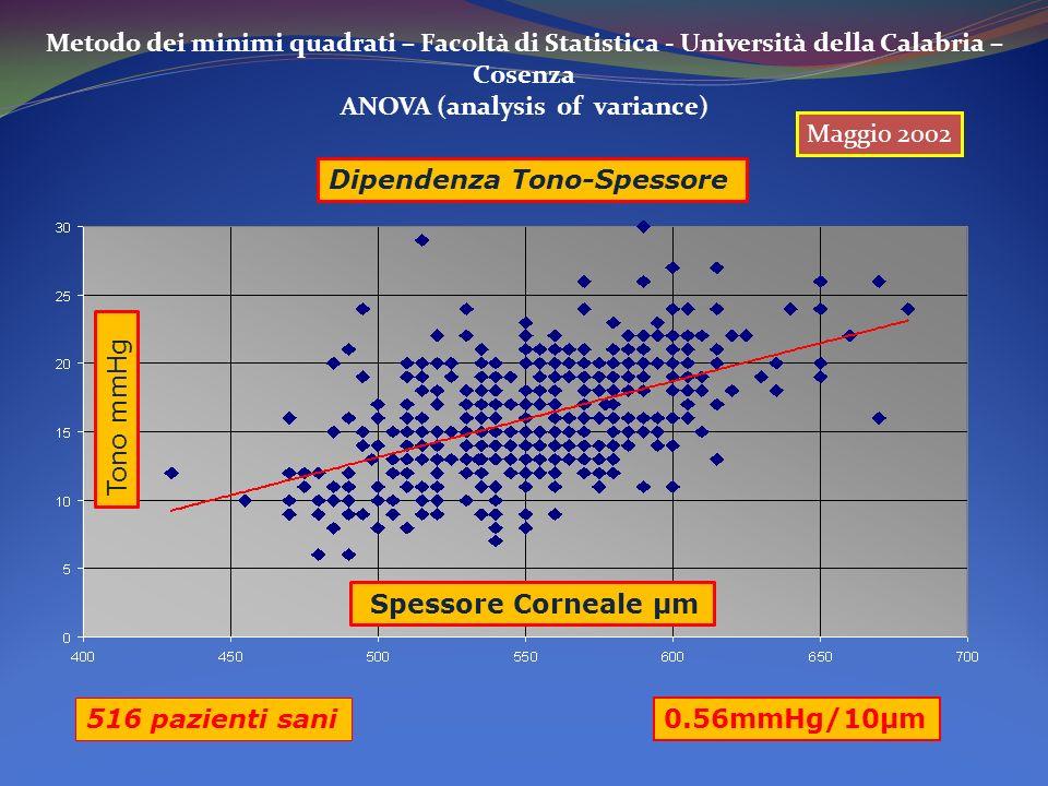 Metodo dei minimi quadrati – Facoltà di Statistica - Università della Calabria – Cosenza ANOVA (analysis of variance) Tono mmHg Spessore Corneale µm Dipendenza Tono-Spessore 0.56mmHg/10µm 516 pazienti sani Maggio 2002