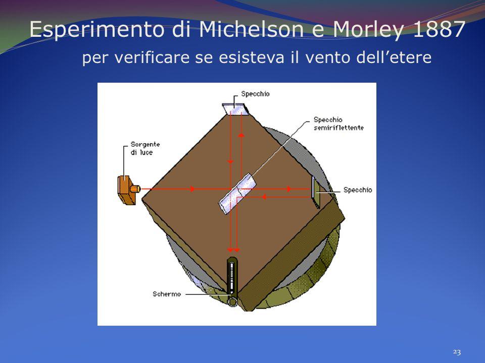 Esperimento di Michelson e Morley 1887 per verificare se esisteva il vento delletere 23