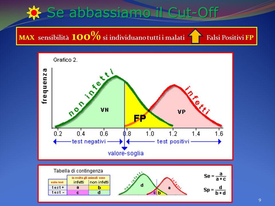 Se abbassiamo il Cut-Off 9 MAX sensibilità 100% si individuano tutti i malati Falsi Positivi FP