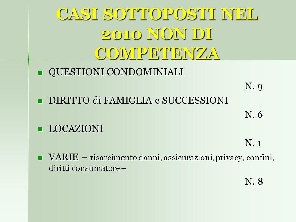 CASI SOTTOPOSTI NEL 2010 NON DI COMPETENZA QUESTIONI CONDOMINIALI QUESTIONI CONDOMINIALI N. 9 DIRITTO di FAMIGLIA e SUCCESSIONI DIRITTO di FAMIGLIA e