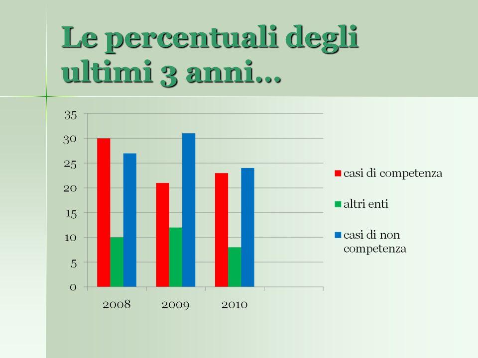 Le percentuali degli ultimi 3 anni…