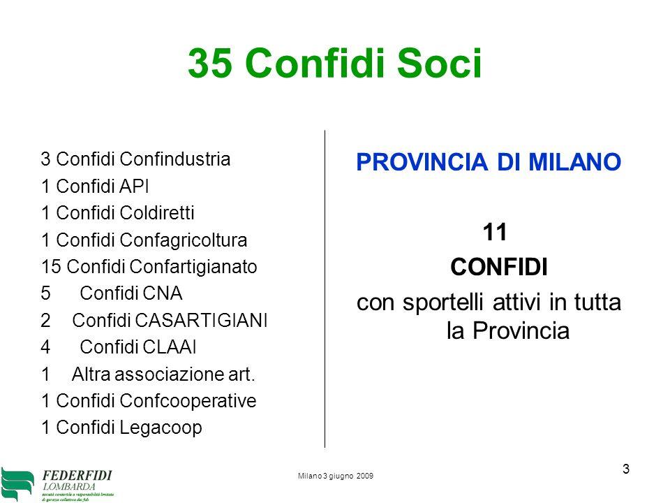 Milano 3 giugno 2009 3 3 Confidi Confindustria 1 Confidi API 1 Confidi Coldiretti 1 Confidi Confagricoltura 15 Confidi Confartigianato 5Confidi CNA 2
