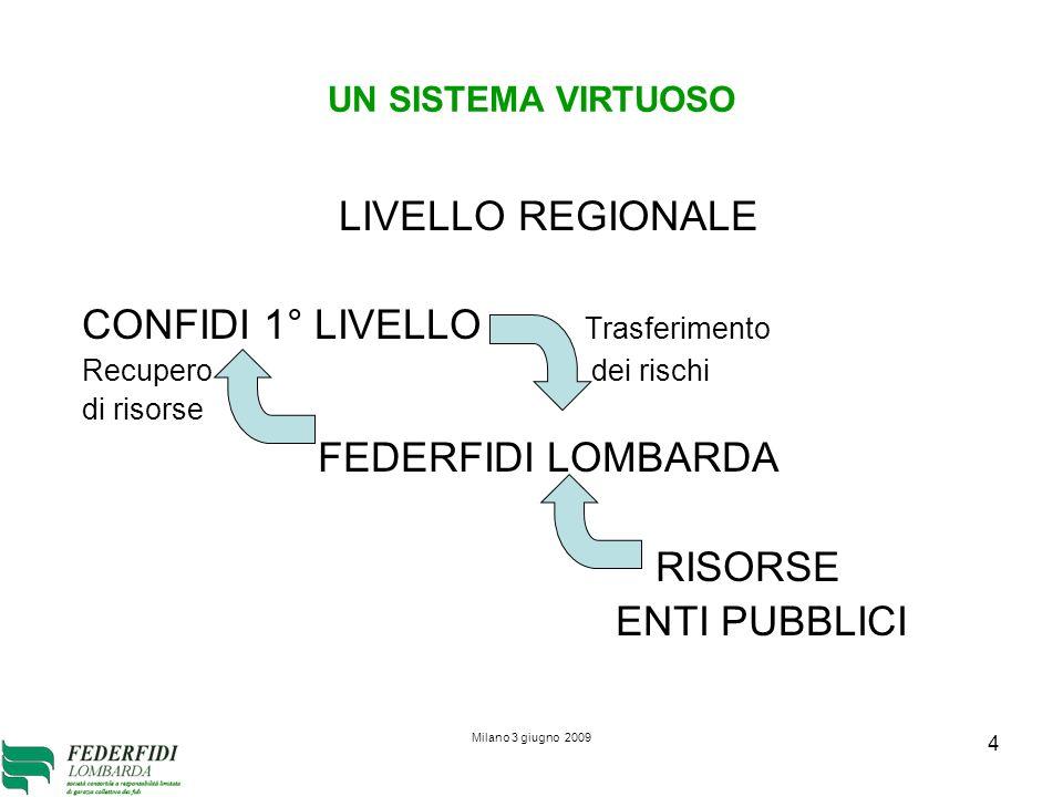 Milano 3 giugno 2009 4 UN SISTEMA VIRTUOSO LIVELLO REGIONALE CONFIDI 1° LIVELLO Trasferimento Recupero dei rischi di risorse FEDERFIDI LOMBARDA RISORSE ENTI PUBBLICI