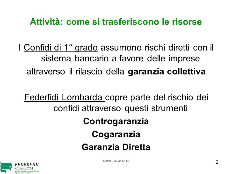 Milano 3 Giugno 2009 5 Attività: come si trasferiscono le risorse I Confidi di 1° grado assumono rischi diretti con il sistema bancario a favore delle