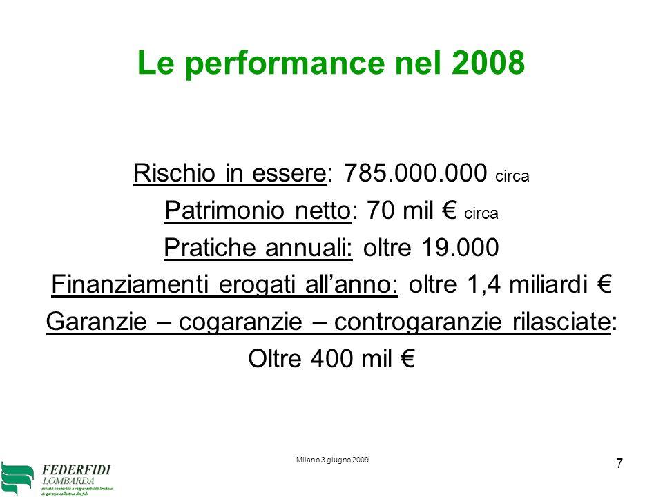 Milano 3 giugno 2009 7 Le performance nel 2008 Rischio in essere: 785.000.000 circa Patrimonio netto: 70 mil circa Pratiche annuali: oltre 19.000 Finanziamenti erogati allanno: oltre 1,4 miliardi Garanzie – cogaranzie – controgaranzie rilasciate: Oltre 400 mil