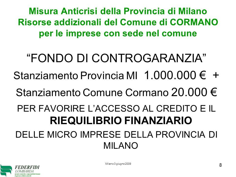 Milano 3 giugno 2009 9 Plafond dei finanziamenti attivabili ed effetto moltiplicatore Garanzia dei Confidi di 1° livello: 75% Controgaranzia di Federfidi 100% del 75% Moltiplicatore 16.6 volte 1.020.000 x 16.6 = 16.999.000 garanzie che corrispondono a 22.700.000 circa di finanziamenti Circa 575 imprese con circa 40.000 cad