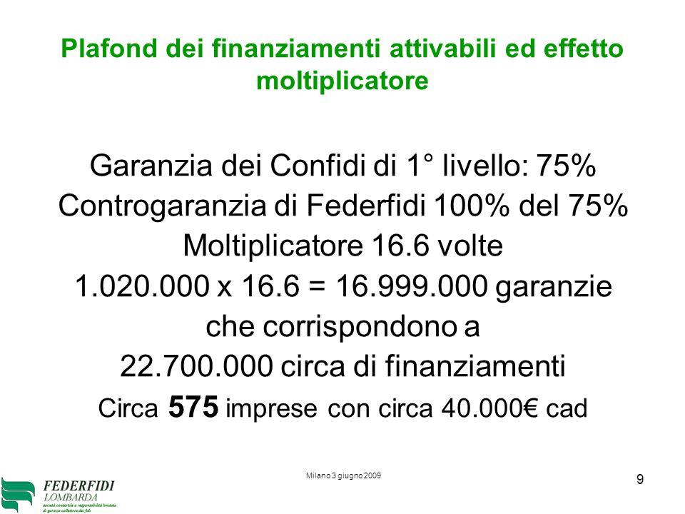 Milano 3 giugno 2009 9 Plafond dei finanziamenti attivabili ed effetto moltiplicatore Garanzia dei Confidi di 1° livello: 75% Controgaranzia di Federf