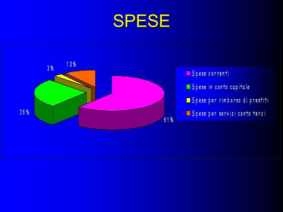 SPESE