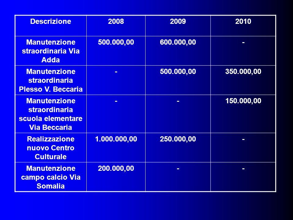 Descrizione200820092010 Manutenzione straordinaria Via Adda 500.000,00600.000,00- Manutenzione straordinaria Plesso V.