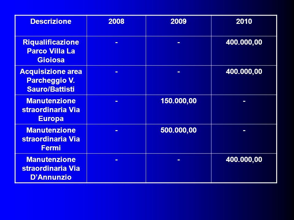 Descrizione200820092010 Riqualificazione Parco Villa La Gioiosa --400.000,00 Acquisizione area Parcheggio V.