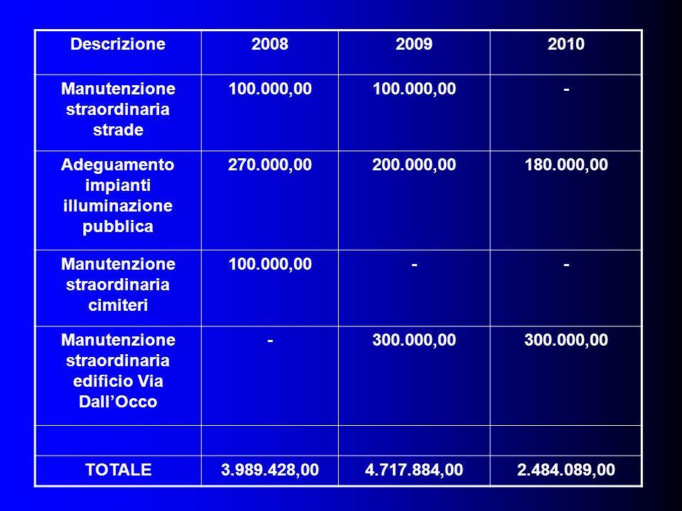Descrizione200820092010 Manutenzione straordinaria strade 100.000,00 - Adeguamento impianti illuminazione pubblica 270.000,00200.000,00180.000,00 Manutenzione straordinaria cimiteri 100.000,00-- Manutenzione straordinaria edificio Via DallOcco -300.000,00 TOTALE3.989.428,004.717.884,002.484.089,00