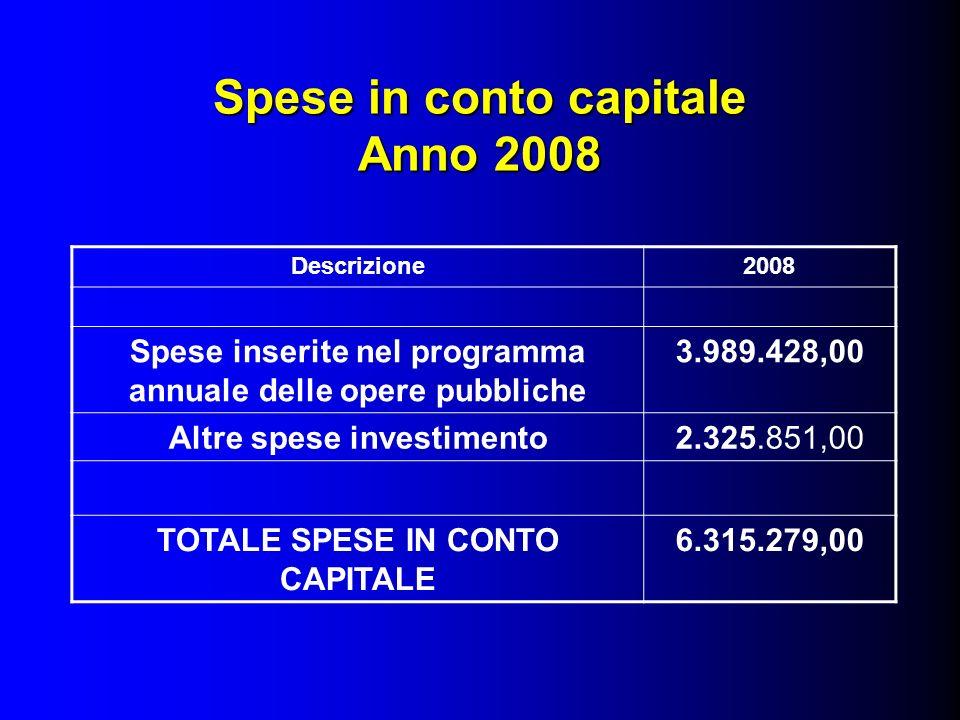 Spese in conto capitale Anno 2008 Descrizione2008 Spese inserite nel programma annuale delle opere pubbliche 3.989.428,00 Altre spese investimento2.325.851,00 TOTALE SPESE IN CONTO CAPITALE 6.315.279,00