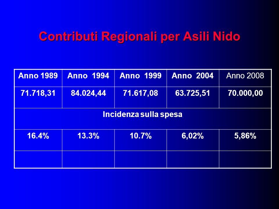 Contributi Regionali per Asili Nido Anno 1989Anno 1994Anno 1999Anno 2004Anno 2008 71.718,3184.024,4471.617,0863.725,5170.000,00 Incidenza sulla spesa 16.4%13.3%10.7%6,02%5,86%