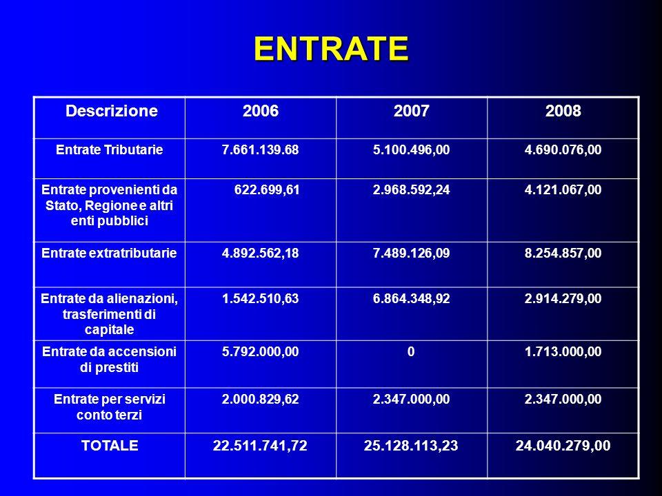 Descrizione200820092010 Manutenzione campo Via Molinazzo -130.000,00- Riqualificazione V.