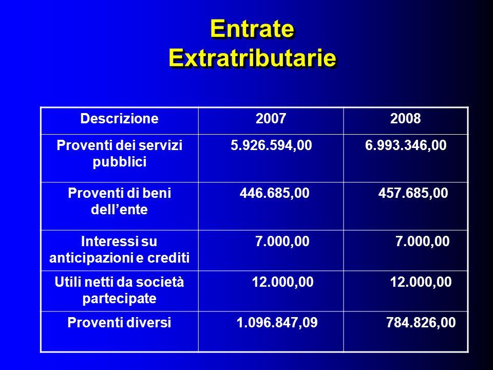 BILANCIO DI PREVISIONE 2008 Comune di CORMANO Il Sindaco Dr.