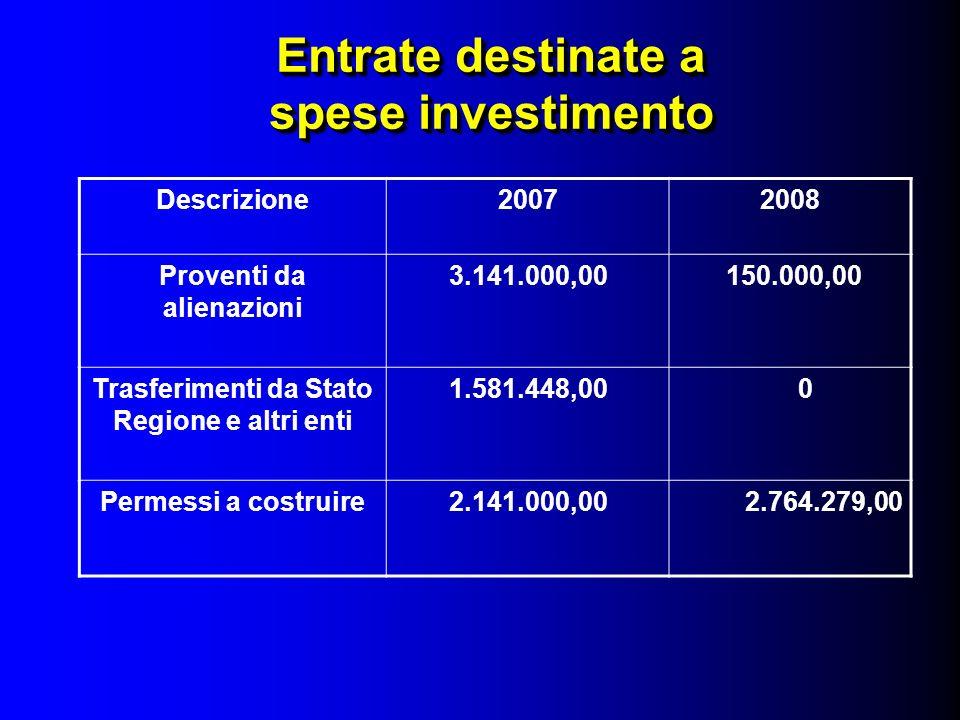 Entrate destinate a spese investimento Descrizione20072008 Proventi da alienazioni 3.141.000,00 150.000,00 Trasferimenti da Stato Regione e altri enti 1.581.448,00 0 Permessi a costruire2.141.000,00 2.764.279,00