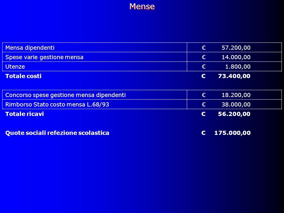 Mensa dipendenti57.200,00 Spese varie gestione mensa14.000,00 Utenze1.800,00 Totale costi73.400,00 Concorso spese gestione mensa dipendenti18.200,00 Rimborso Stato costo mensa L.68/9338.000,00 Totale ricavi56.200,00 Quote sociali refezione scolastica175.000,00 Mense