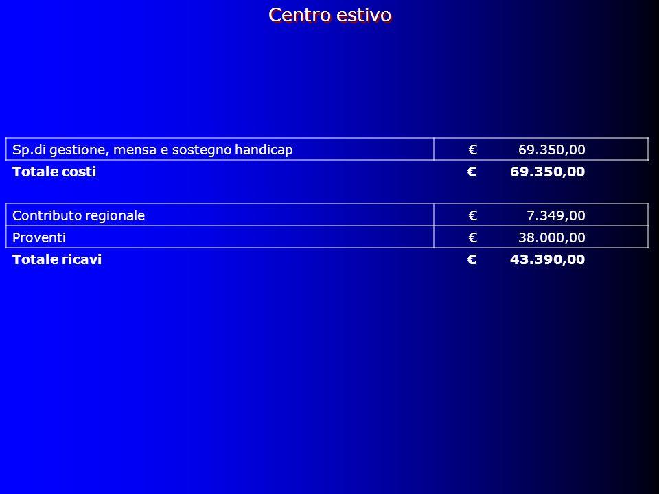 Sp.di gestione, mensa e sostegno handicap69.350,00 Totale costi69.350,00 Contributo regionale7.349,00 Proventi38.000,00 Totale ricavi43.390,00 Centro estivo