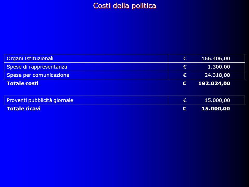 Organi Istituzionali166.406,00 Spese di rappresentanza1.300,00 Spese per comunicazione24.318,00 Totale costi 192.024,00 Proventi pubblicità giornale15.000,00 Totale ricavi15.000,00 Costi della politica