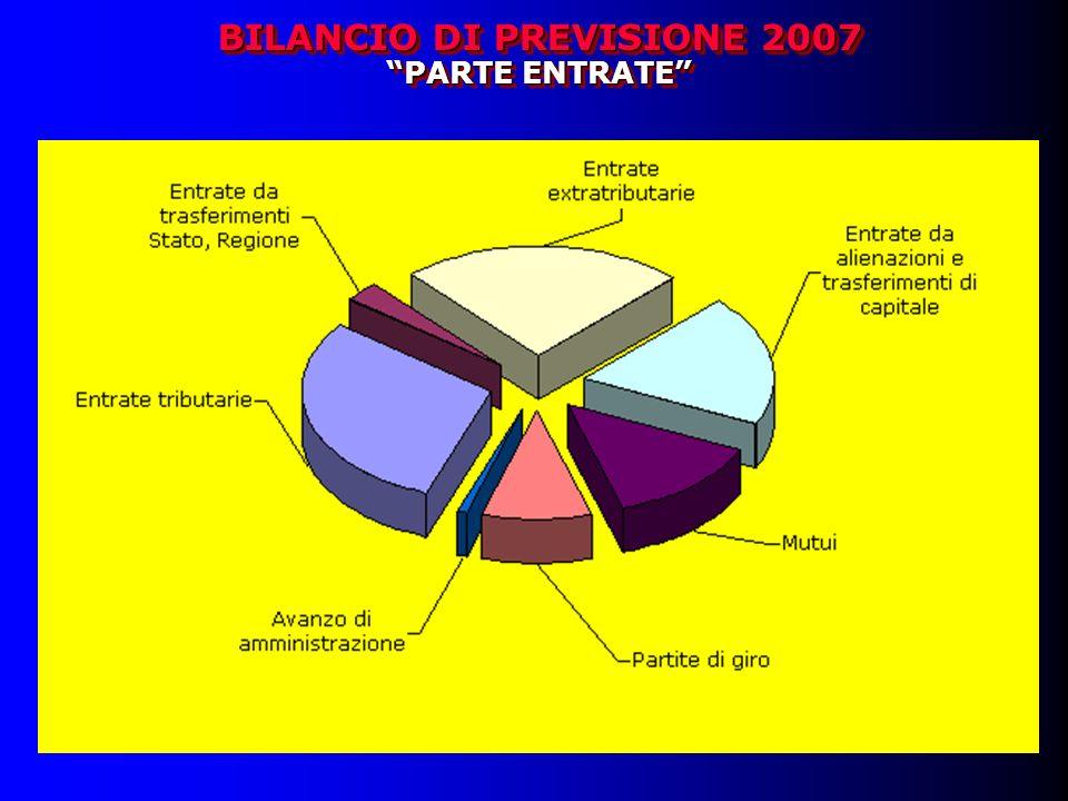 BILANCIO DI PREVISIONE 2007 PARTE ENTRATE BILANCIO DI PREVISIONE 2007 PARTE ENTRATE