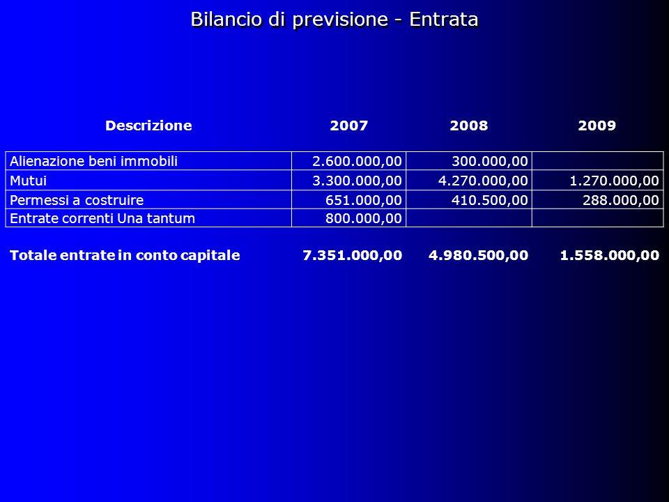 Descrizione200720082009 Alienazione beni immobili2.600.000,00300.000,00 Mutui3.300.000,004.270.000,001.270.000,00 Permessi a costruire651.000,00410.500,00288.000,00 Entrate correnti Una tantum800.000,00 Totale entrate in conto capitale7.351.000,004.980.500,001.558.000,00 Bilancio di previsione - Entrata