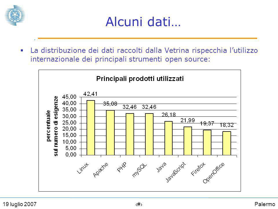 Palermo2319 luglio 2007 Alcuni dati… La distribuzione dei dati raccolti dalla Vetrina rispecchia lutilizzo internazionale dei principali strumenti open source:
