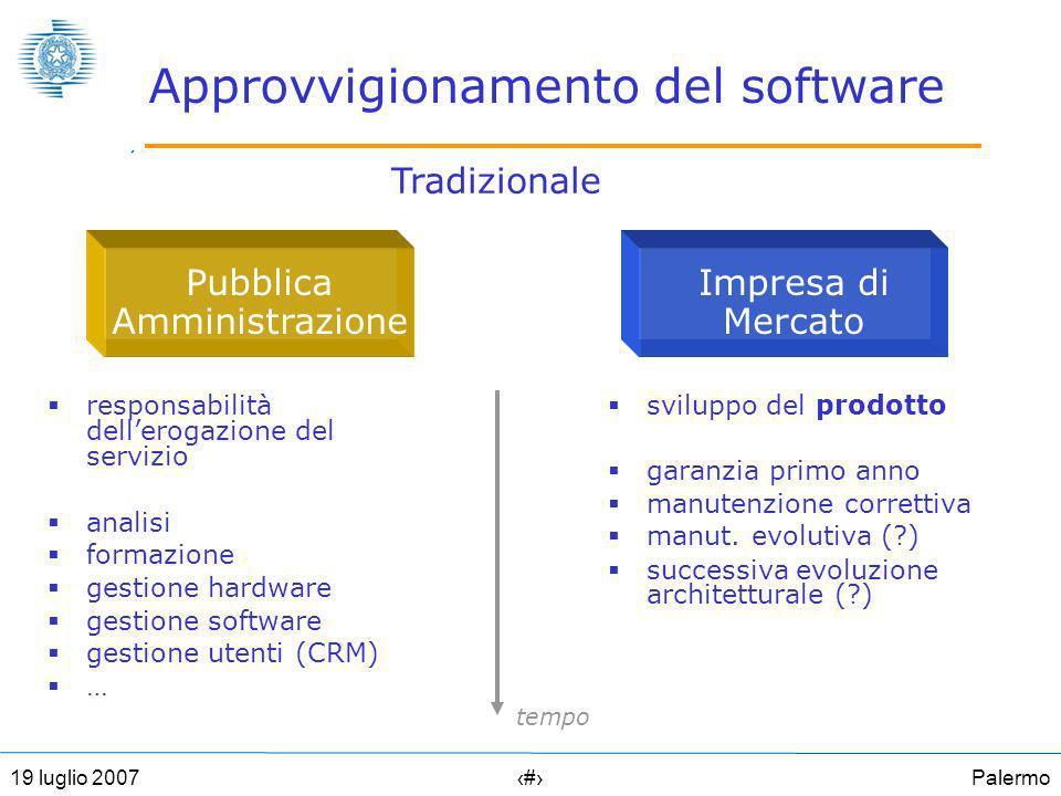 Palermo819 luglio 2007 Approvvigionamento del software responsabilità dellerogazione del servizio analisi formazione gestione hardware gestione software gestione utenti (CRM) … sviluppo del prodotto garanzia primo anno manutenzione correttiva manut.