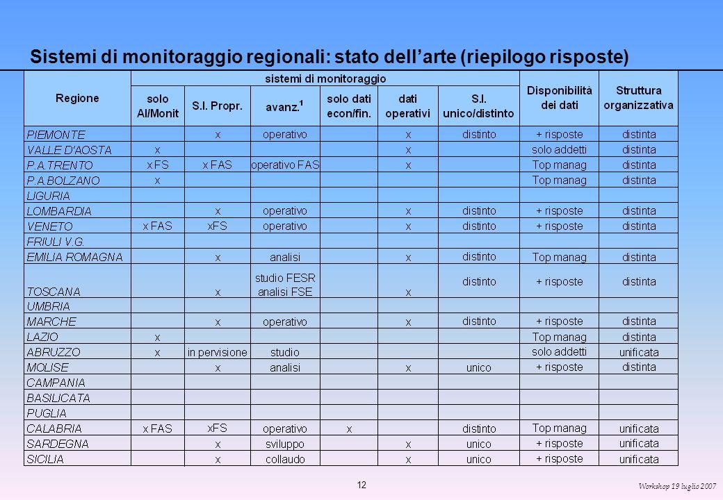 12 Workshop 19 luglio 2007 Sistemi di monitoraggio regionali: stato dellarte (riepilogo risposte)